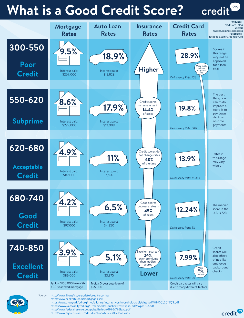 550 Credit Score Home Loan >> What is a good credit score? [Infographic]